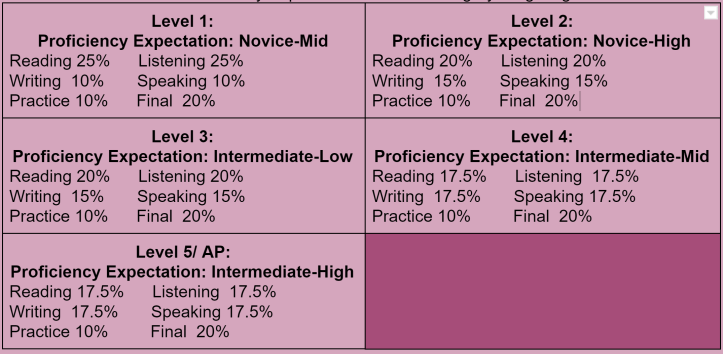 Proficiency grading categories